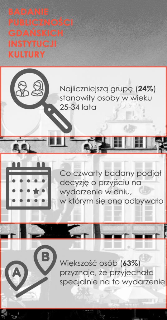 Jaka jest publiczność gdańskich instytucji kultury?