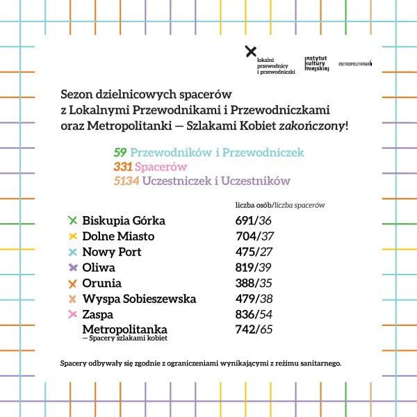 Podsumowanie dzielnicowych spacerów z Lokalnymi Przewodnikami i Przewodniczkami oraz Metropolitanki